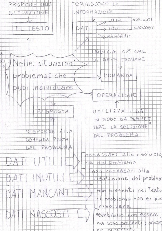 Problemi con dati utili,inutili,nascosti,mancanti ( classe ...